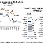 Min. #LuisArce destacó hoy en el Departamento del Beni que #Bolivia tiene la Tasa de Desempleo más baja de la región http://t.co/wCp61IXHsm