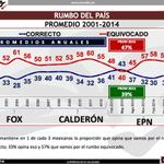 La imagen de EPN no se salva ni en la encuesta de Mitofsky: 57% ve al país en rumbo equivocado http://t.co/1nHhPPRZwF http://t.co/sCwS2xW8dy