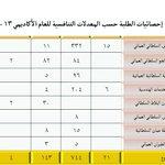 #عمان الكلية العسكرية التقنية تخفض نسبة القبول إلى 55% وتطرح 17 تخصصا http://t.co/wpjHAgiPzs