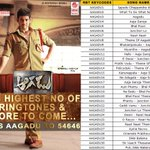 RT @LahariMusic: #Tfi #highest number of #ringtones time to chnge your #callertunes SMS AAGADU to 54646 @14reelsofficial @MusicThaman http:…