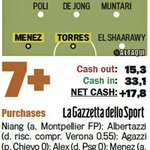 @ACMilan mercato was positive both in financial side (net +17,8) & in quality of players they signed! Bravo! ???????????? http://t.co/EDl2A5s7Vx