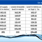 Good news: #Mumbai will have no water cuts for one year! http://t.co/TAitzAikgP http://t.co/AUymFURvpS