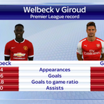 #AFC signed Danny Welbeck late last night. Here are the very similar records of him, and new #AFC teammate Giroud. http://t.co/4SJ64KOghM