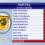 RT @SkySportsNewsHQ: Here is the full list of their signings, as Hull make 11 new signings this transfer window. #SkyDeadlineDay #SSNHQ http://t.co/YpcEzgP5UM