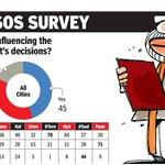 RT @timesofindia: PM @NarendraModi gets a 'like' in 8-city poll http://t.co/9tZ0nUHVGM (1/4) http://t.co/XYQOkbX6Ke