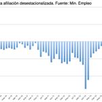 RT @CaoticaEconomia: En términos desestacionalizados hay 2.298 afiliados menos. Primera caída en un año http://t.co/kYoctmJxKf