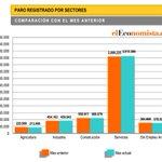 RT @elEconomistaes: #Gráfico | El #paro, por sectores: baja en agricultura y entre los desempleados http://t.co/mEZSdmr5ed | http://t.co/PIdePCyysy