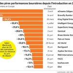 RT @LesEchos: Top 15 des pires performances boursières depuis lintroduction en 2014 >> http://t.co/oxIfgBlEsm http://t.co/MbArgspOTJ