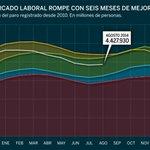 RT @expansioncom: #Gráfico El mercado laboral rompe con seis meses de mejoría. http://t.co/6TZZyxJmOw #paro http://t.co/UOrsXSbYNY