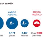 RT @el_pais: Claves: quiénes son los 17.621 aforados en España y quién los juzga http://t.co/joyCeFxaDE http://t.co/fyVK5o3GTY