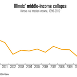 RT @illinoispolicy: Illinois' median wage has collapsed by $12,000 since 1999 http://t.co/ld5a16xF4O #twill http://t.co/FPpl4F6e9S