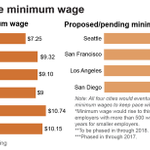 RT @civilrightsorg: Los Angeles mayor Eric Garcetti is calling for a $13.25 minimum wage by 2017: http://t.co/eeu1G4GOdF #RaiseTheWage http://t.co/bWPu5ZU8Q3