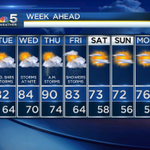 RT @NBCStormTeam5: 2 seasons in 1 week ahead for #Chicago. Building heat & humidity with storms, then sunny, cooler, less humid weekend. http://t.co/9MXh4kp64W