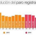 El #paro rompe su tendencia positiva y vuelve a subir http://t.co/bIRptfTlcG Consulta los datos. Informa @RBernardoG http://t.co/FDplW3U8AT