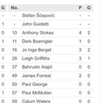 Interesting both Scepovic and Guidetti named as part of the Celtic team on UEFA official website. http://t.co/YsvQyU4OHi