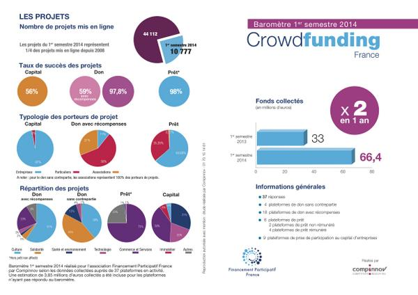 BAROMETTRE français 2014 du crowfunding http://t.co/JOZ0APp2RH http://t.co/qtVsOXiUQF