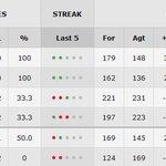 De momento, México se pone tercero con 4 puntos en el grupo D del Mundial de Basquetbol http://t.co/wftglI1PF5 http://t.co/4dtA1HKPum