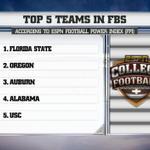 RT @CollegeGameDay: After Week 1, ESPNs Top 5 Teams according to the FPI. http://t.co/yr1FH6SYtR