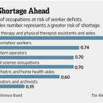 RT @WSJ: America may be running out of sea captains, librarians and occupational therapists. http://t.co/PjbtfXvUID http://t.co/3lV25WBOY7