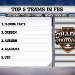 RT @AuburnTigers: #Auburn No. 3 according to ESPN @CollegeGameDay Football Power Index: http://t.co/Se72ZeRqn6