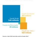 RT @decodeurs: La fraude à Pôle emploi coûte-t-elle cher à lEtat ? La réponse ici http://t.co/oRPULiOaB4 http://t.co/2SS0PsLpNx