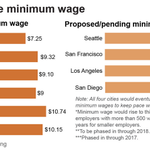 RT @skarlamangla: How does LAs proposed $13.25 minimum wage compare across the country? Heres your answer from @LATimesGraphics http://t.co/qtGtFSntmN