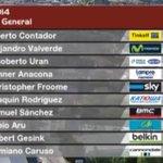 """RT @Movistar_Team: El top-ten general #LaVuelta tras la CRI. @alejanvalverde es 2º, a 27"""" de Contador (TCS); @NairoQuinCo, 11º a 3'25"""". http://t.co/2F76vGHnrH"""
