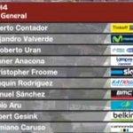 RT @Pachovelez10: Nairo Quintana es ahora 11 en la general a 3:25 de Contador. Así quedan los diez primeros: http://t.co/2MViG3Yzqm