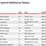 RT @Noti90Minutos: #Deporte90: General de #LaVuelta tras culminar la etapa 10. Urán y Anacona entre los 10 primeros. Quintana número 11. http://t.co/qztaXxznGo