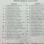 Depth chart just handed out for @FootballAU game vs San Jose St. @CoachGusMalzahn joins us shortly. http://t.co/Xsg6epBAen