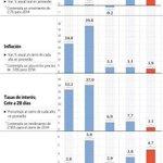 Enrique Peña Nieto con los peores resultados de entre los últimos presidentes a los 2 años de Gobierno. El Financiero http://t.co/NKJaK3tNmi