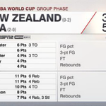 .@AntDavis23 and @KennethFaried35 have 11 pts each and @usabasketball leads New Zealand 57-35 at halftime on ESPN2. http://t.co/PI1UzdySBt