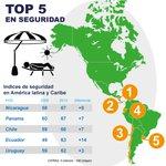 """""""Gallup ubicó a Ecuador dentro de los países más seguros de Latinoamérica"""", @MashiRafael. Nota:http://t.co/lg0Ha49OIx http://t.co/63Vns8zntL"""