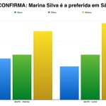 Pesquisa IBOPE - SÃO PAULO (02/09): ????Marina: 39% ????Dilma: 23% ????Aécio: 17% #SouMarina40 #M40 http://t.co/5ZJ0MMFcpt