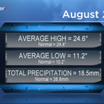 August 2014 was warmer & drier than normal. Details on that & what were looking at ahead @GlobalSaskatoon EN@6 #yxe http://t.co/KmhCqggdrz