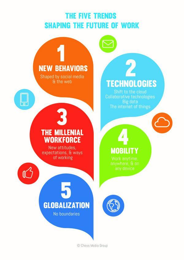 5 Trends Shaping the Future of Work http://t.co/hNx2kTUKe5 #futureofwork #socbiz http://t.co/LT2kZUdRRg RT @ValaAfshar