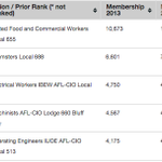 We took a look at the largest local labor unions in #STL—heres what we found: http://t.co/ySXNyjrnjA http://t.co/A5rry57xNI