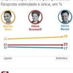 Em SP, Ibope aponta: Marina, 39%, Dilma, 23%, e Aécio, 17% http://t.co/yNyQtv807u #G1nasEleições2014 #eleições2014 http://t.co/kQjA8ES5iu