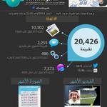 RT @TwitWingsAr2: هناك أكثر من 10302 صورة تم تداولها من ضمن 20426 تغريدة في هاشتاق #الهلال ! http://t.co/IV59AsozHh