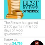 .@arunjaitley @AmitShahOffice @PMOIndia Best 100 days of #Sensex. Read full story in http://t.co/qbhCRq8CBy… http://t.co/F36PRGScPF