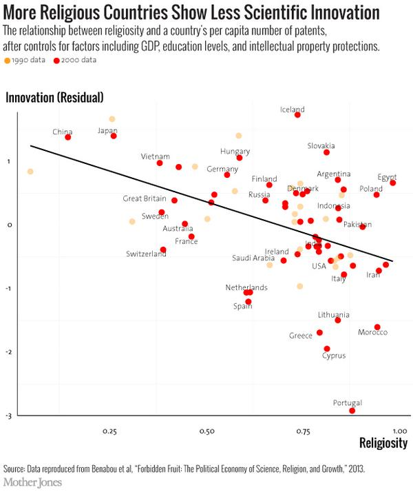 Los países más religiosos son los que menos innovan en materia científica. http://t.co/cj3biFIJ6i http://t.co/WOInn6yp9F Vía @MotherJones