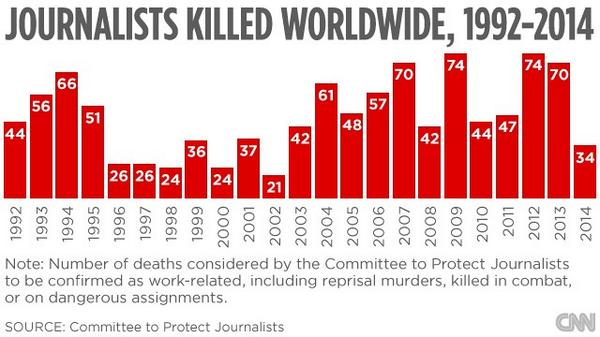 Prasanto K Roy (@prasanto): Dangerous profession? http://t.co/bWISMjGFvQ