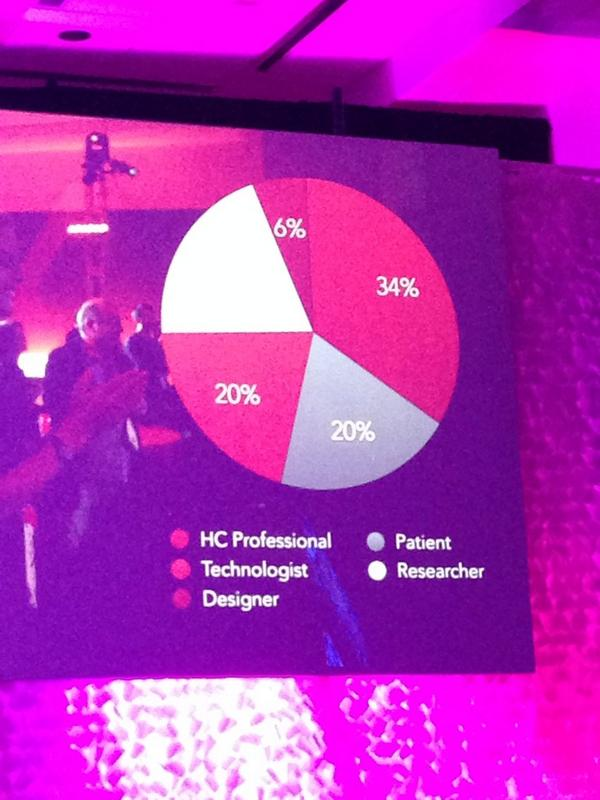 MT @SeattleMamaDoc: Everyone who runs a medical conference should pay attn -- make-up of attendees @ #MedX : http://t.co/K6xswWAyfy #s4pm