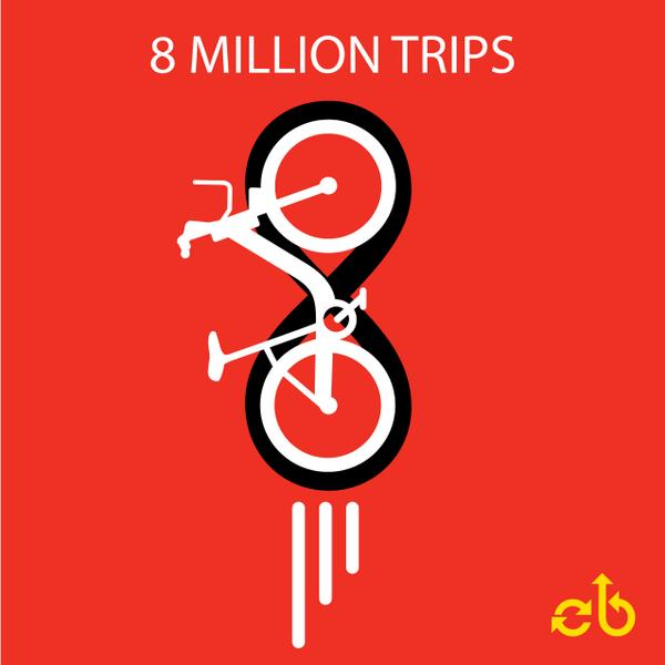 Last night, a member took a bike trip. The 8 millionth bike trip since Capital Bikeshare opened in Sept. 2010. BOOM! http://t.co/sSclmPexov