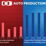 RT @WhiteHouse: Then and now: Auto workers are assembling nearly 800,000 more cars each month than in 2009 → http://t.co/CH1orSj62L