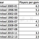 #mufc Former academy player appearances per PL game in title winning seasons since 1999. http://t.co/PYXeQ1yyfp