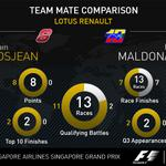 RT @F1: As both @Lotus_F1Team drivers take to the track in #FP3, heres how they compare over 2014 so far #SingaporeGP #F1 http://t.co/yPQKPvH6JH