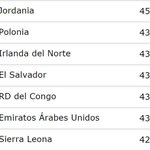 El Salvador gana 55 posiciones y se ubica en la posición 72 en ranking #FIFA http://t.co/aHCS6bdzrK http://t.co/FlxmUijWbQ