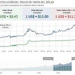 RT @lanacioncom: El paralelo superó los 15 pesos y marca nuevos récords la demanda de dólar ahorro http://t.co/3dOLZBMZFt http://t.co/QBEIr6uBey