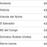 El Salvador aparece hoy en el lugar 72 en el ranking de FIFA. Fue 127 en el anterior. http://t.co/t9lLzUEn5F